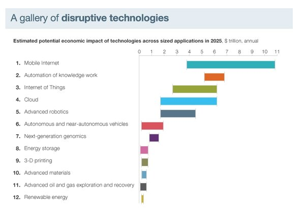 Page: Disruptive Technologies to Teach About